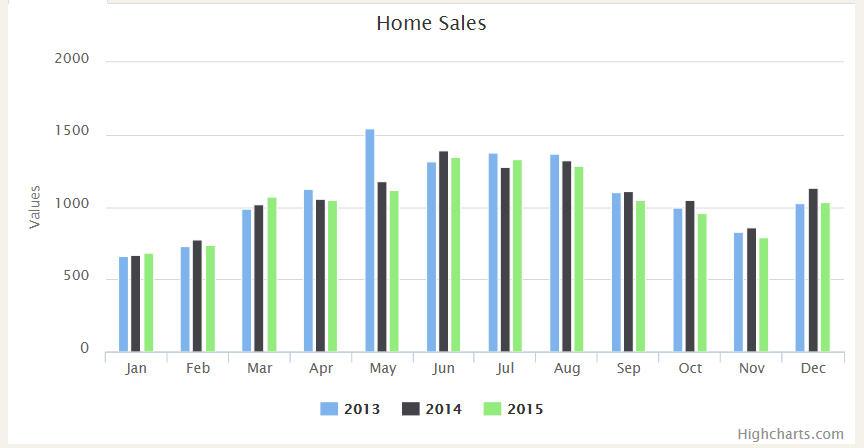Sugar Land Real Estate Market Sales