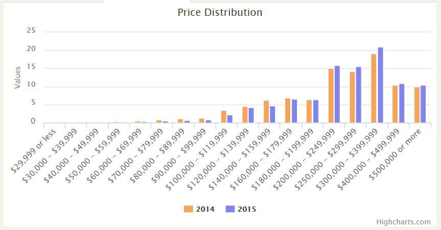 Sugar Land Real Estate Market Pricing