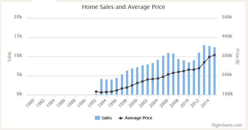 Sugar Land Real Estate Market Avg Prices